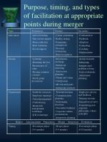 purpose timing and types of facilitation at appropriate points during merger
