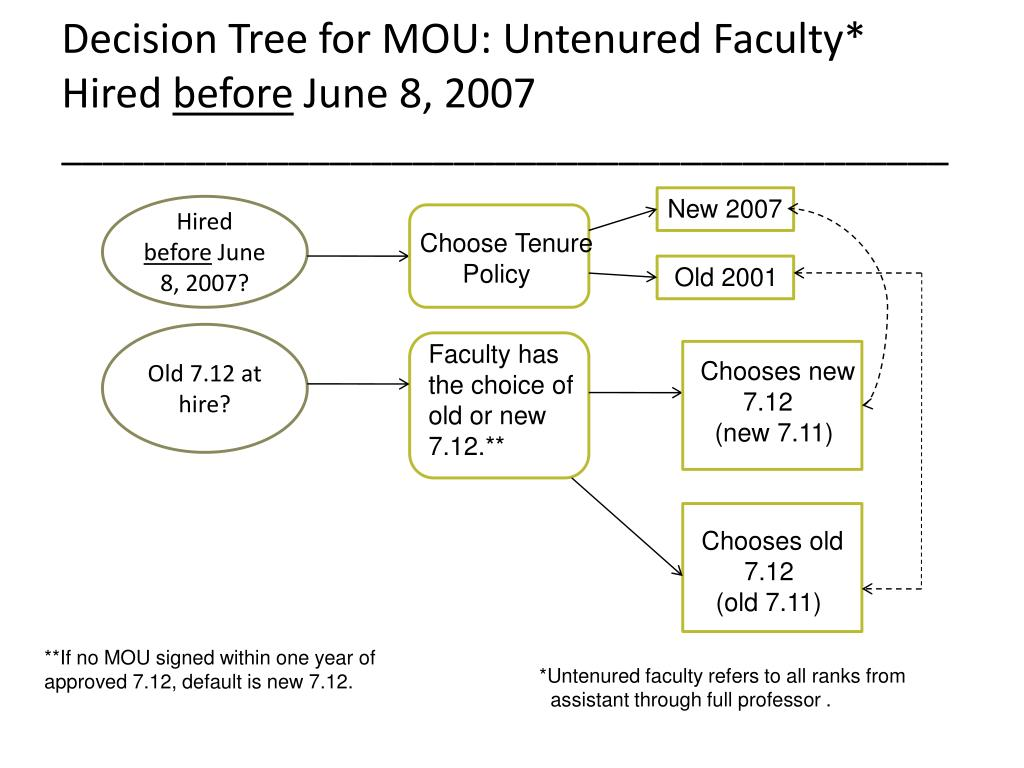 Decision Tree for MOU: Untenured Faculty* Hired