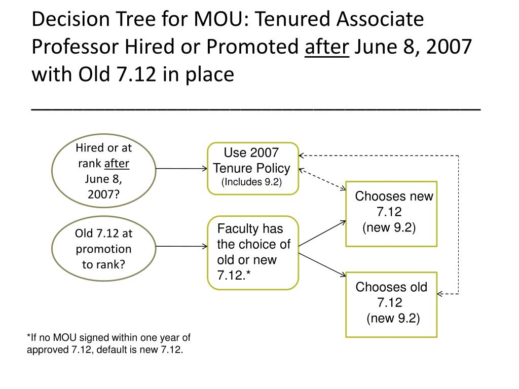 Decision Tree for MOU: Tenured Associate Professor Hired or Promoted