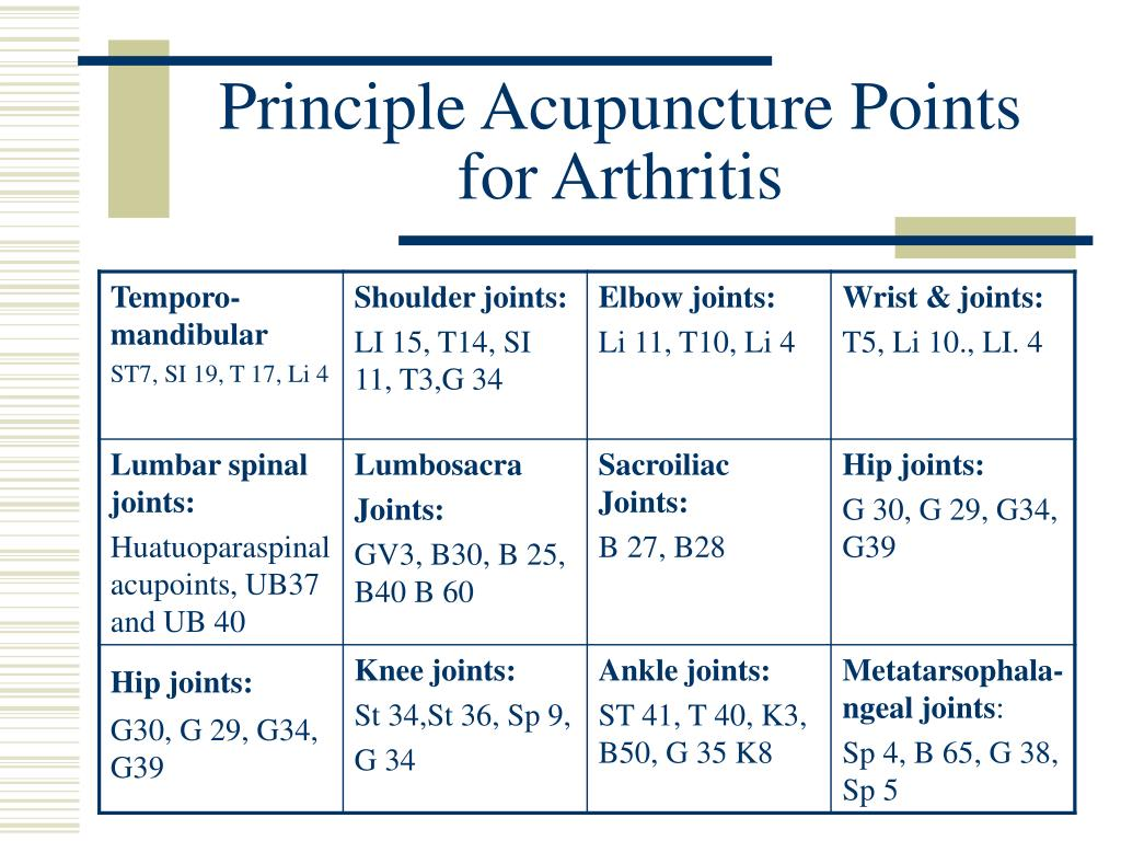 PPT - Pain Management by Acupuncture PowerPoint Presentation