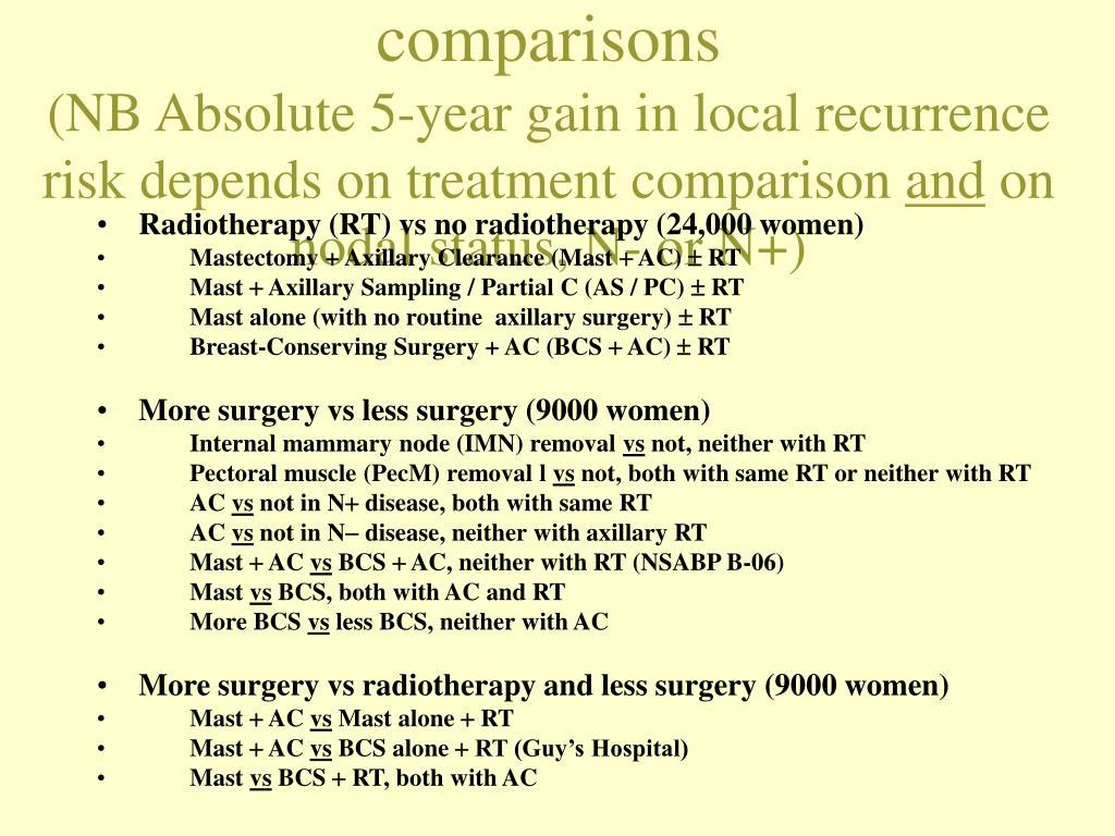 EBCTCG local treatment comparisons