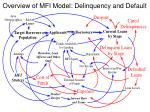 overview of mfi model delinquency and default