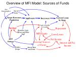 overview of mfi model sources of funds