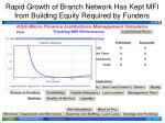 rapid growth of branch network has kept mfi from building equity required by funders