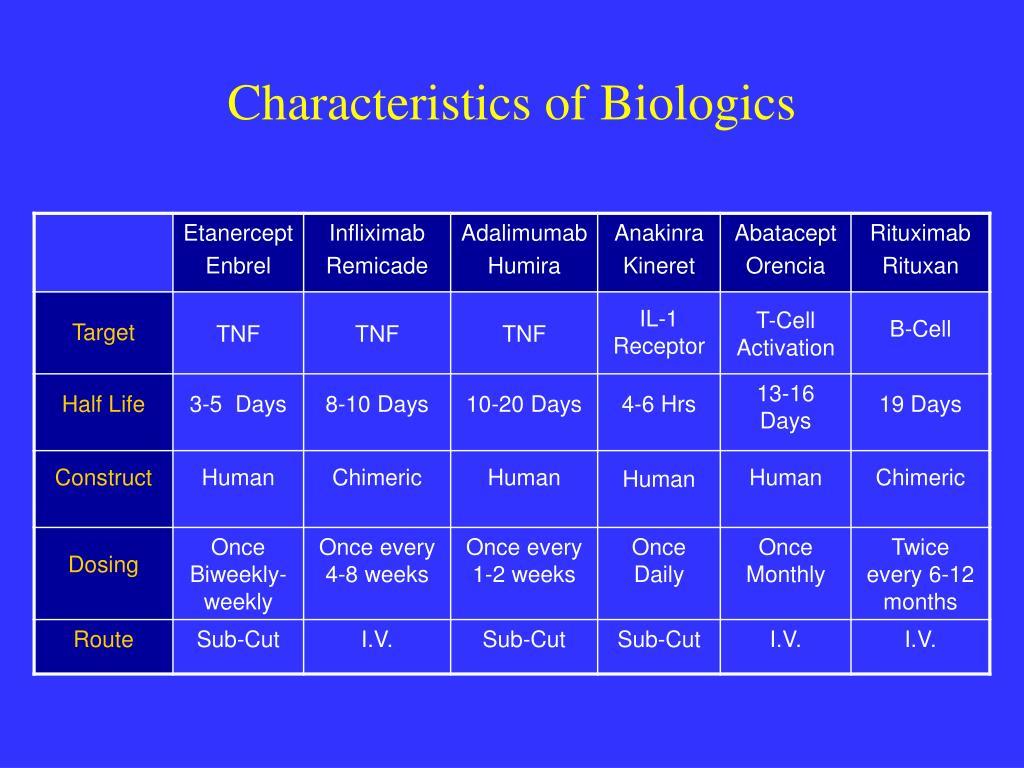 Characteristics of Biologics