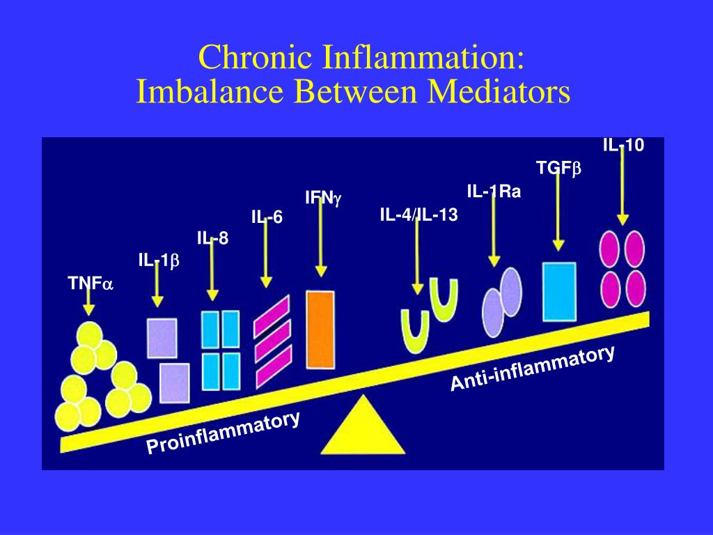 Chronic Inflammation: