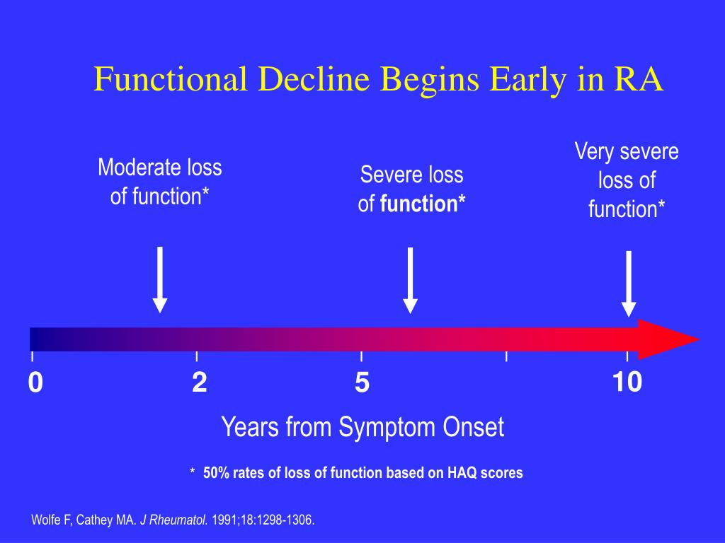 Functional Decline Begins Early in RA