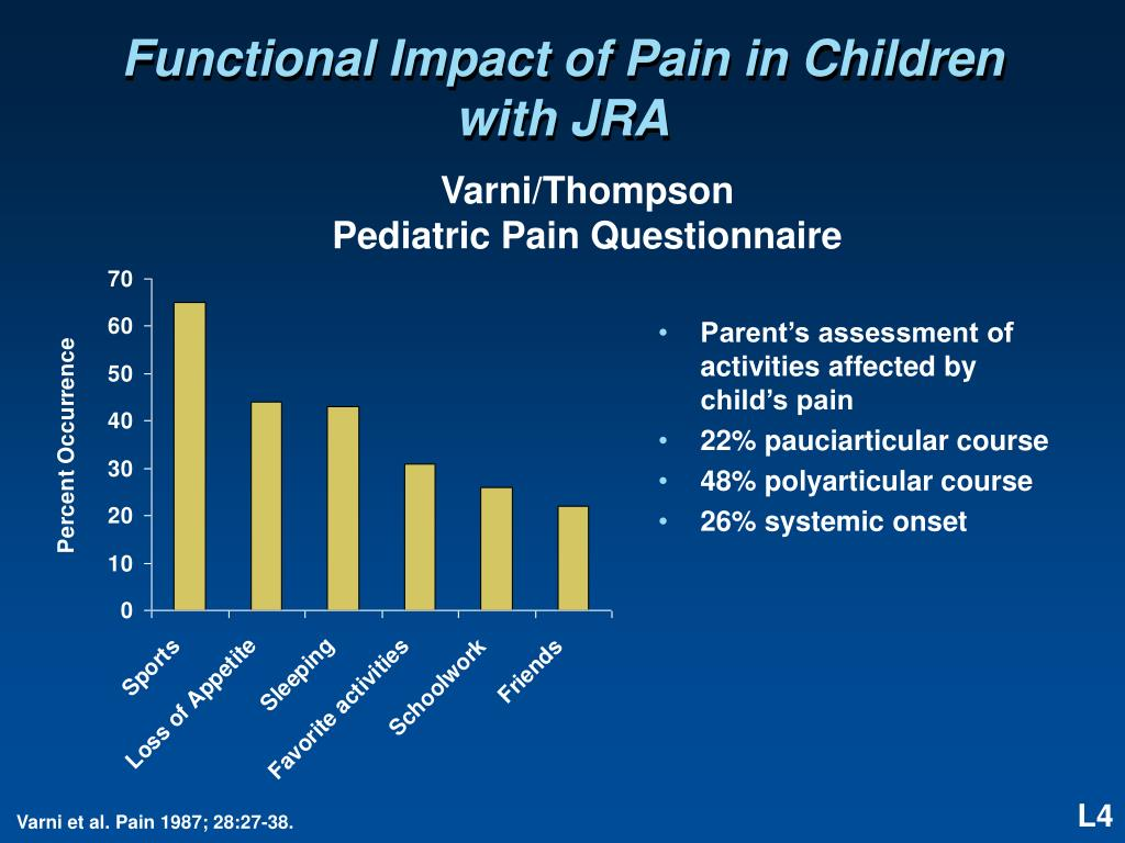 Functional Impact of Pain in Children with JRA