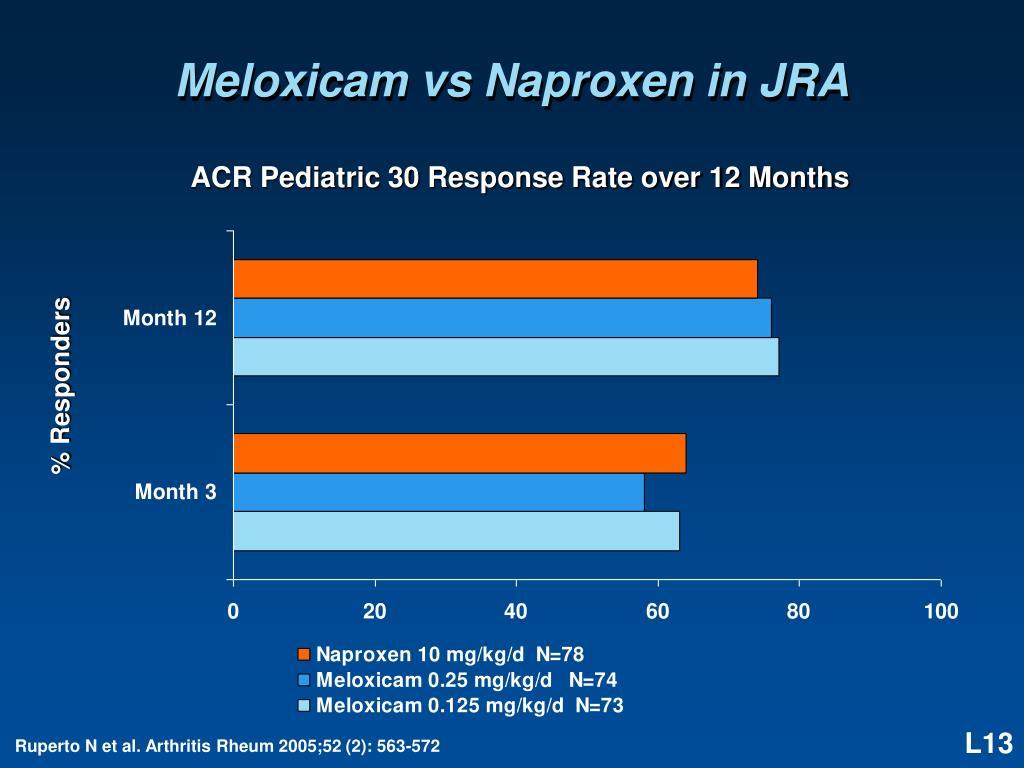 Meloxicam vs Naproxen in JRA