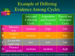 example of differing evidence among cycles