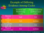 example of differing evidence among cycles18
