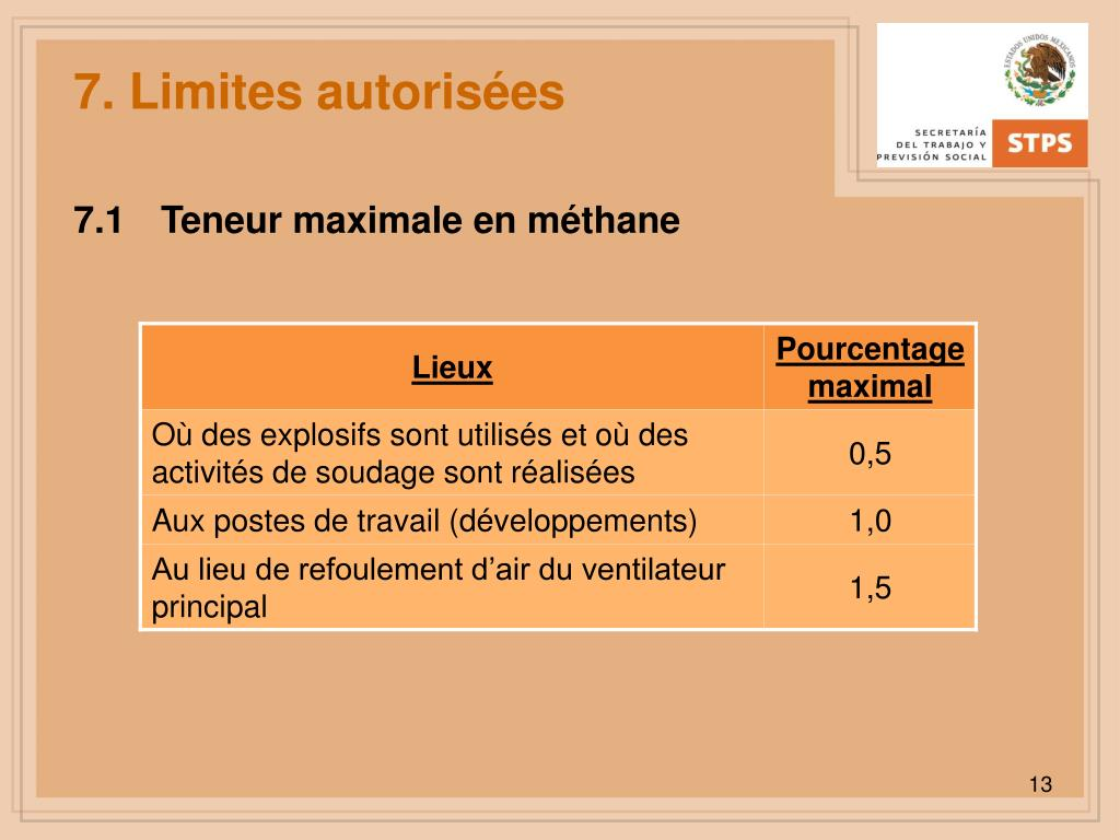 7. Limites autorisées