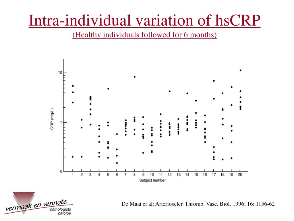 Intra-individual variation of hsCRP
