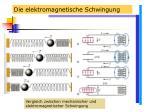 die elektromagnetische schwingung24