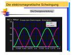 die elektromagnetische schwingung29