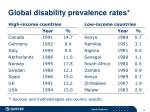 global disability prevalence rates