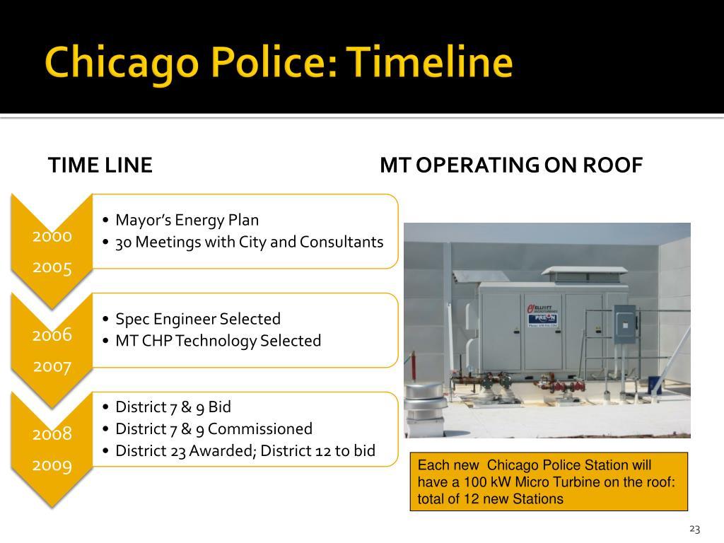 Chicago Police: Timeline