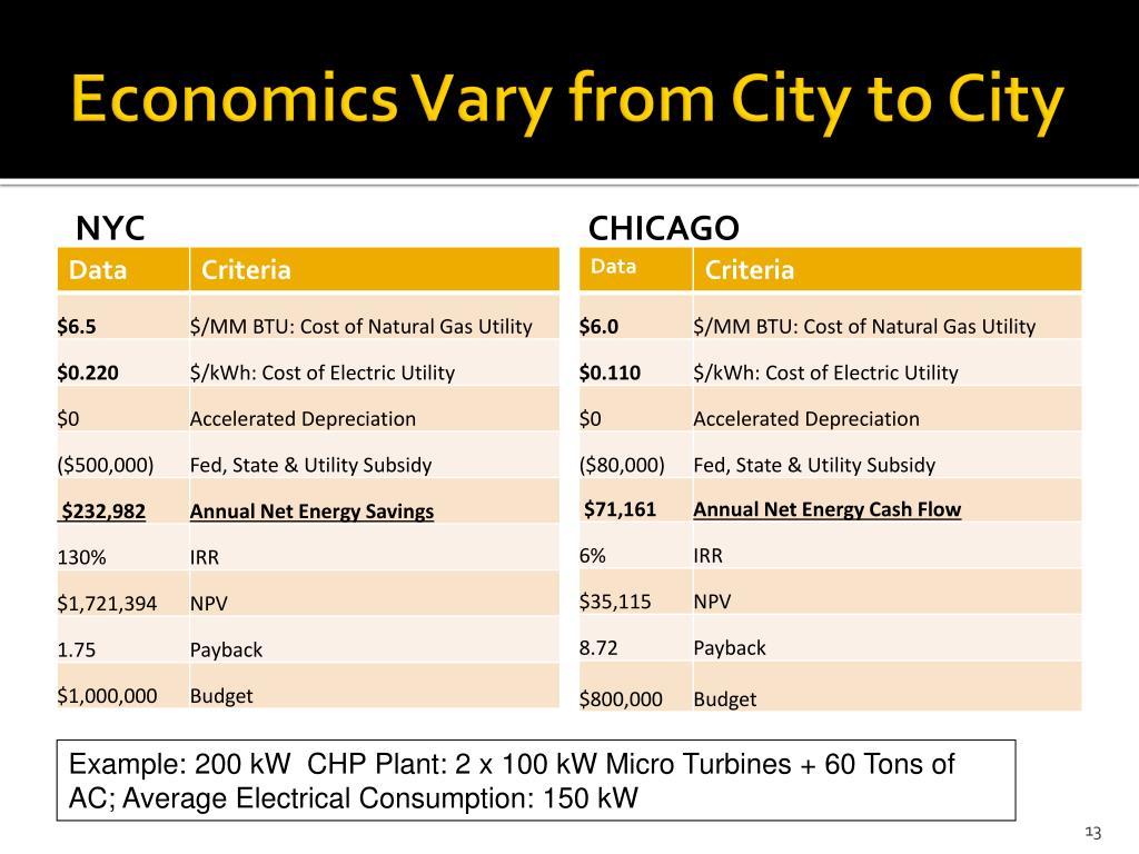 Economics Vary from City to City