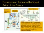 environment enhanced by smart grids of the future