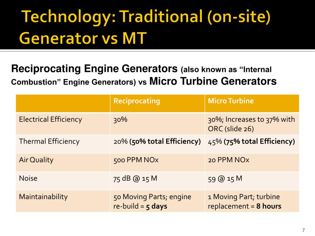 Technology: Traditional (on-site) Generator