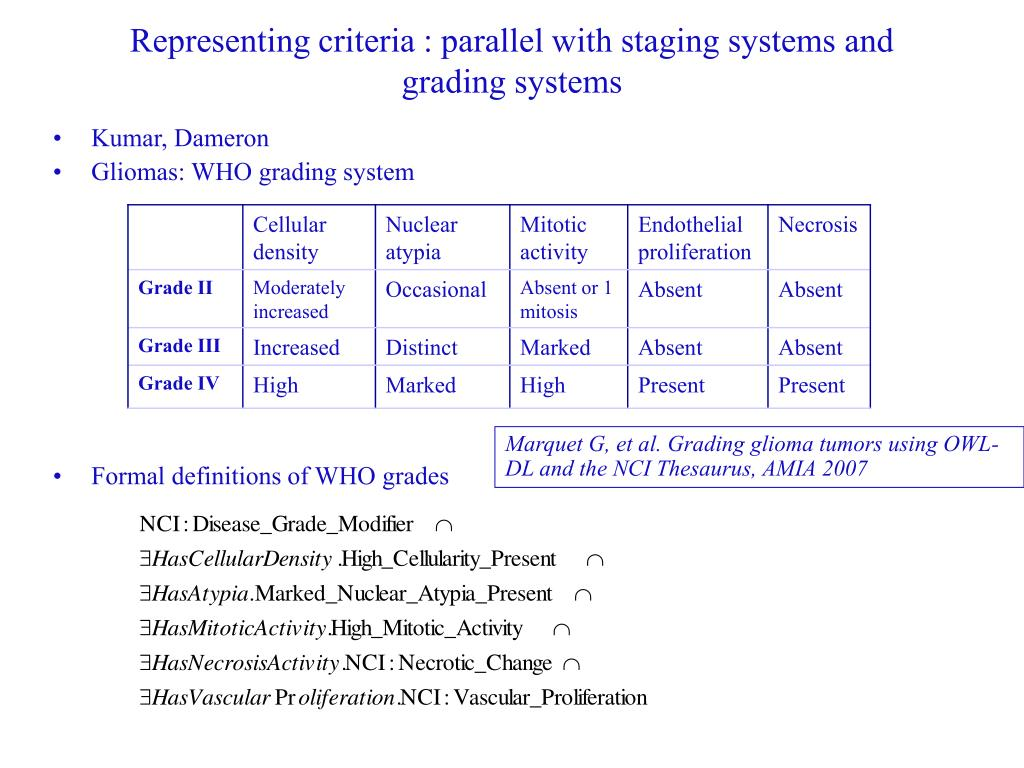 Representing criteria : parallel with staging systems and grading systems