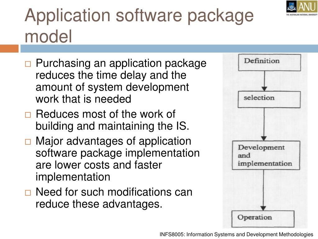 Application software package model
