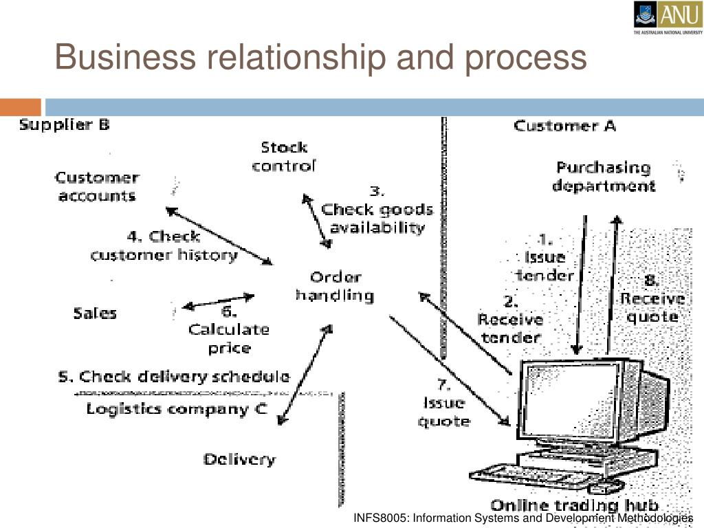 Business relationship and process