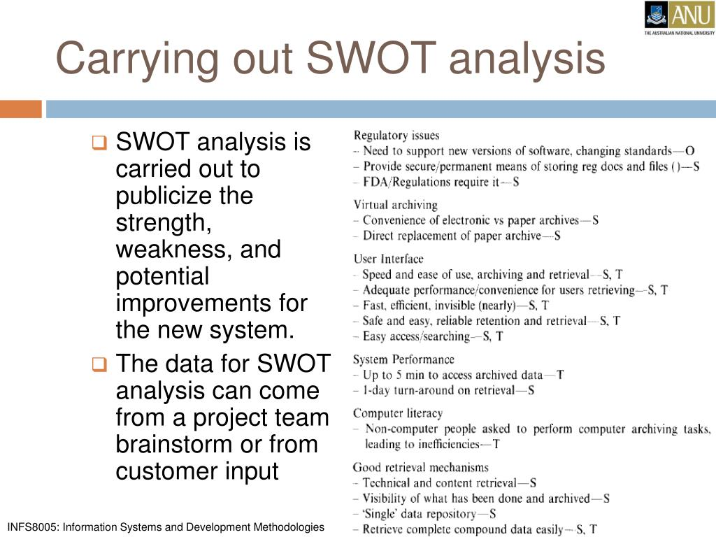 Carrying out SWOT analysis