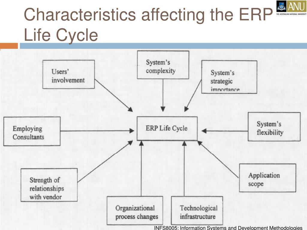 Characteristics affecting the ERP Life Cycle