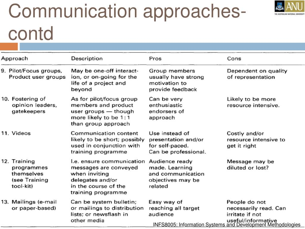 Communication approaches-contd
