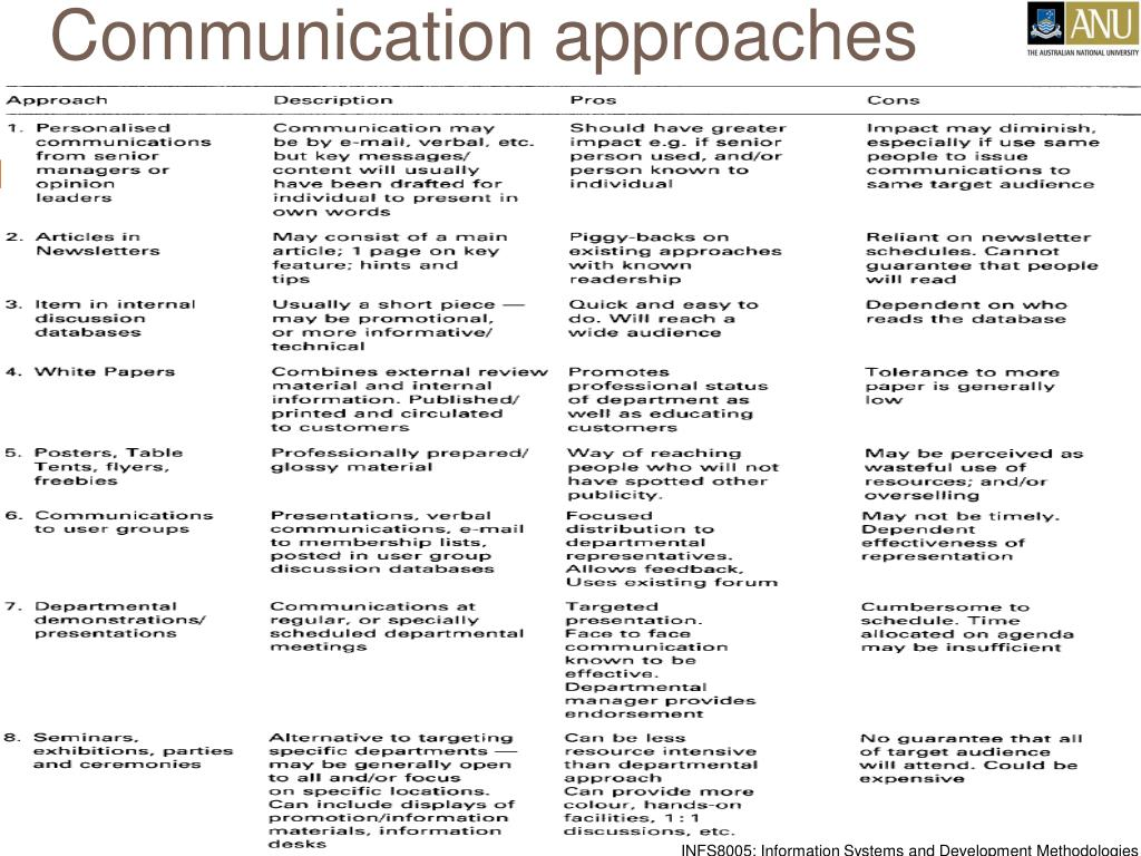 Communication approaches