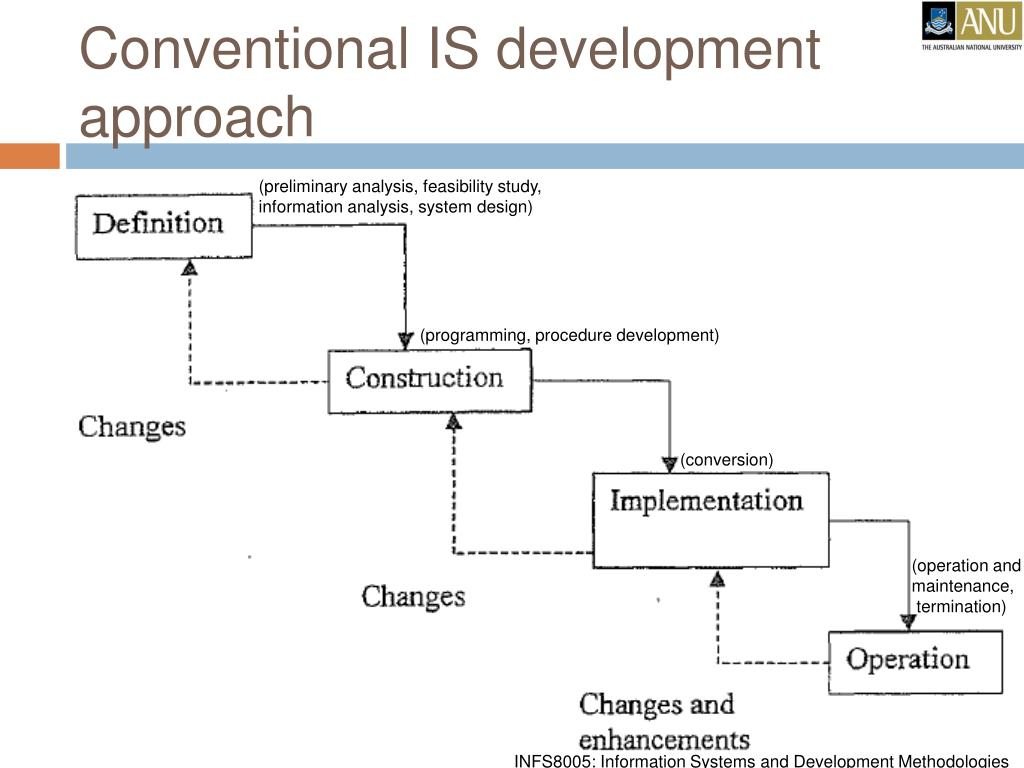 Conventional IS development approach