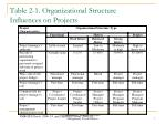table 2 1 organizational structure influences on projects