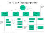the ai lab topology partial