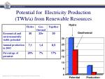 potential for electricity production twh a from renewable resources