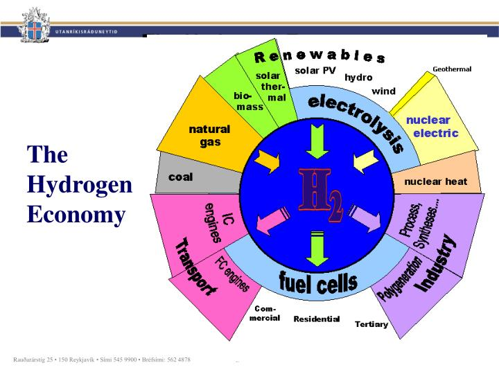Ppt Towards The Hydrogen Economy Powerpoint Presentation