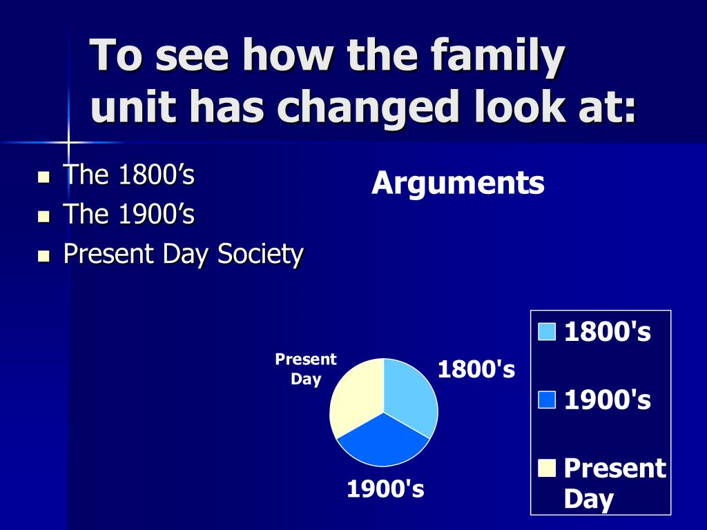 To see how the family unit has changed look at: