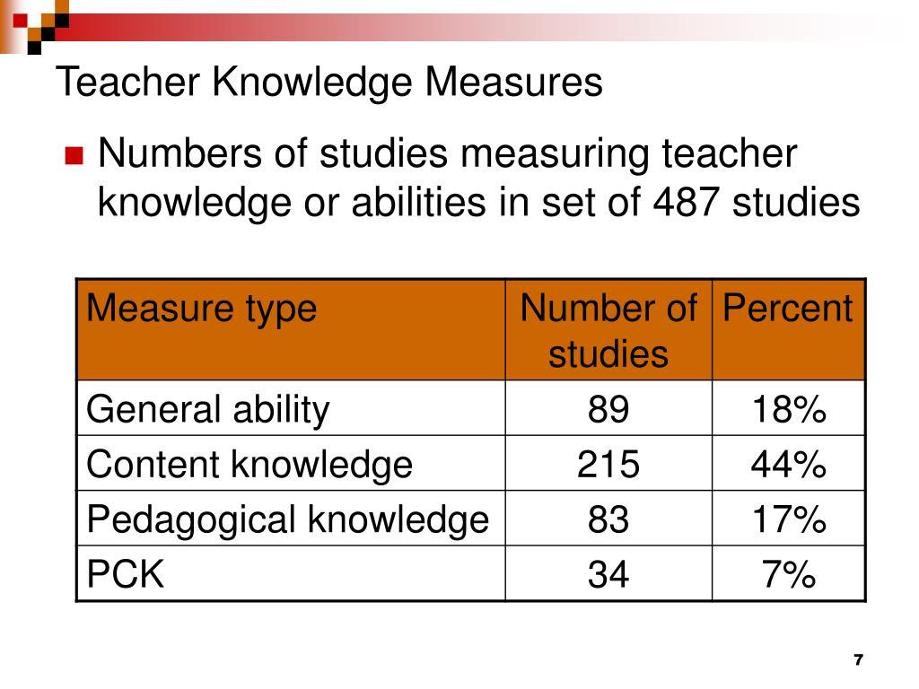 Teacher Knowledge Measures