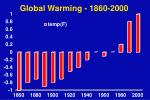 global warming 1860 2000