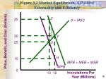 figure 3 2 market equilibrium a positive externality and efficiency