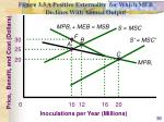 figure 3 3 a positive externality for which meb declines with annual output
