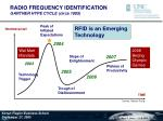 radio frequency identification gartner hype cycle circa 1995