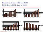 number of stores 10356 in 2004 net sales 1 963 b yen in 2000