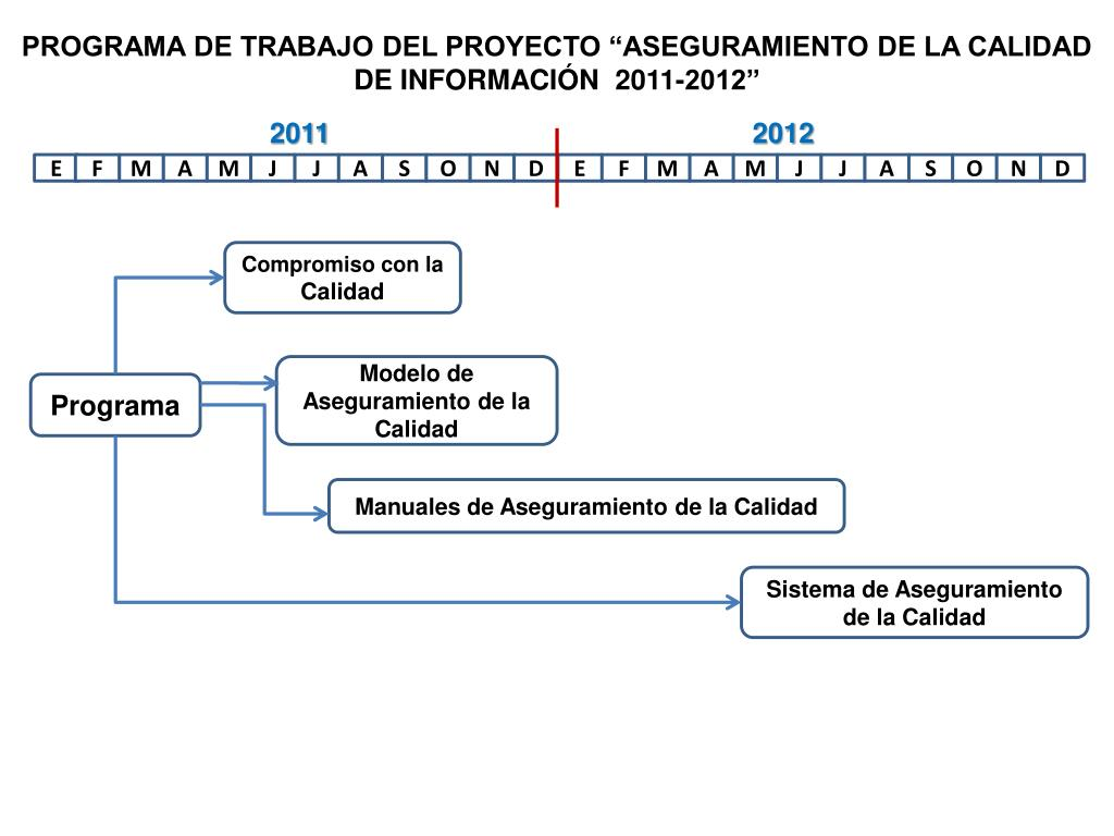 programa de trabajo del proyecto aseguramiento de la calidad de informaci n 2011 2012 l.