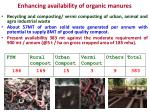 enhancing availability of organic manures