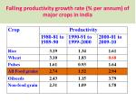 falling productivity growth rate per annum of major crops in india