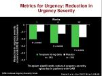 metrics for urgency reduction in urgency severity