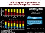 oab symptom improvement in men patient reported outcomes