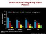 oab symptoms negatively affect patients