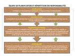 quipe de planification et r partition des responsabilit s